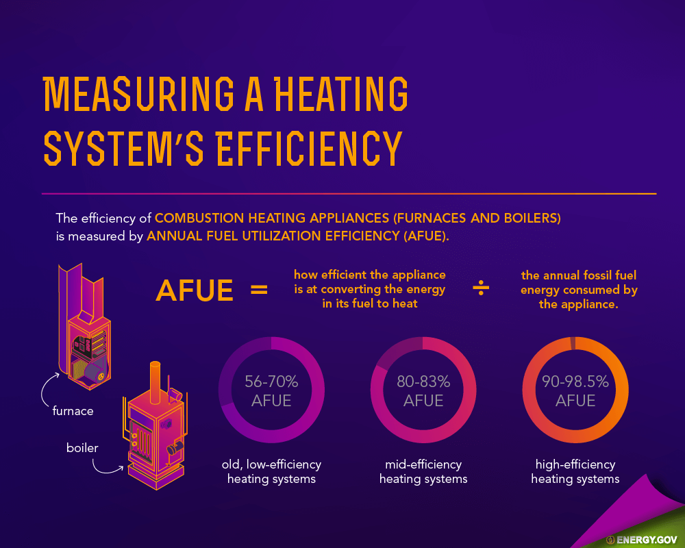 AFUE measures the efficiency of gas furnaces and boiler heaters.